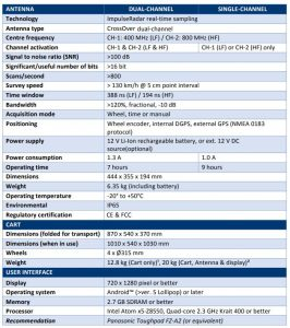 CrossOver CO 4080 technical specification