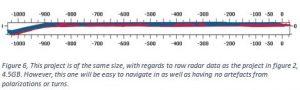 GPR data